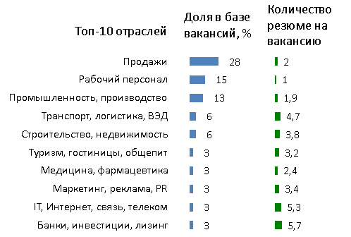 top10_rt_avg