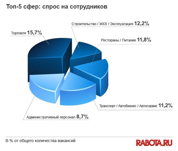вакансии в кырыгызстане в сфере сми: